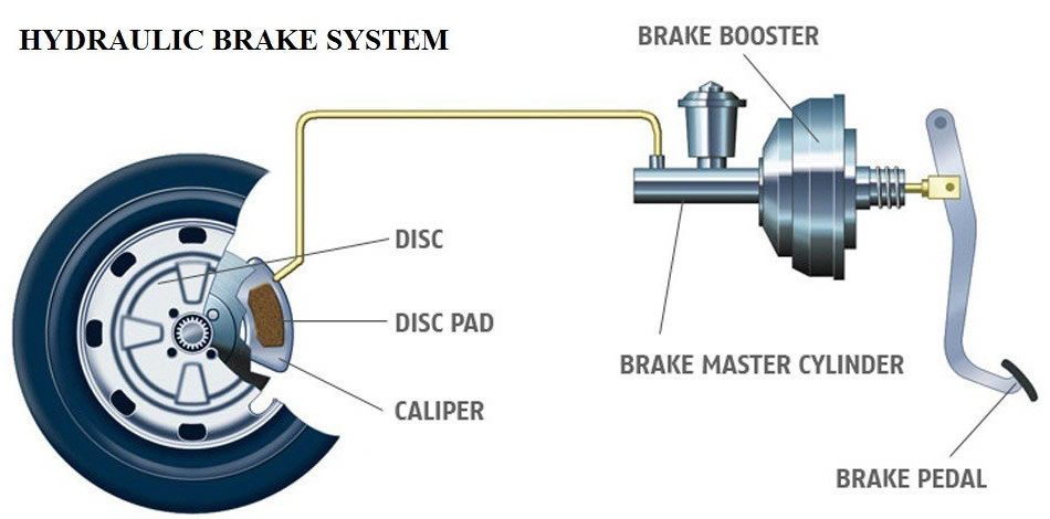 Hamilton Brakes Servicing & inspections : Affordable Auto